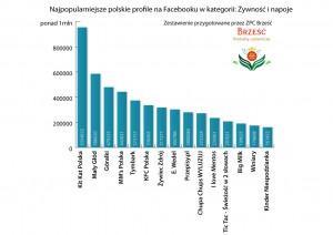 """Zestawienie od ZPC Brześć - najwięksi na Facebooku w kategorii """"Źywność i napoje"""""""